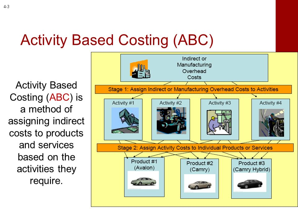 Stage 1: Assign Indirect Costs To Activities 4-4