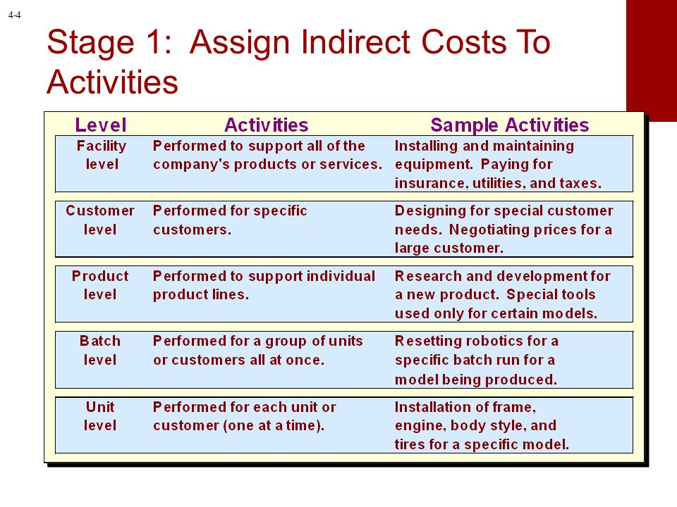 Form Activity Pools and Assign Indirect Costs to Each Pool Machining and Installation Machine Setup Product Engineering and Design Quality Control TMMK Manufacturing Overhead Cost Pools TMMK has identified the following cost pools: 4-5