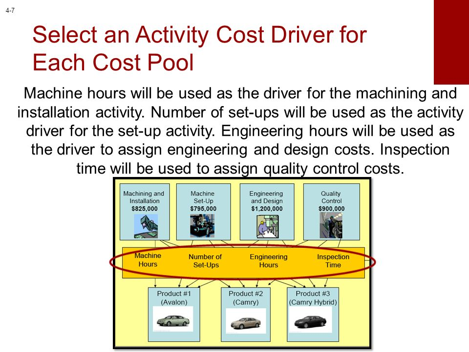 Activity Rate Method The activity rate method is very similar to the predetermined overhead rate computed earlier.