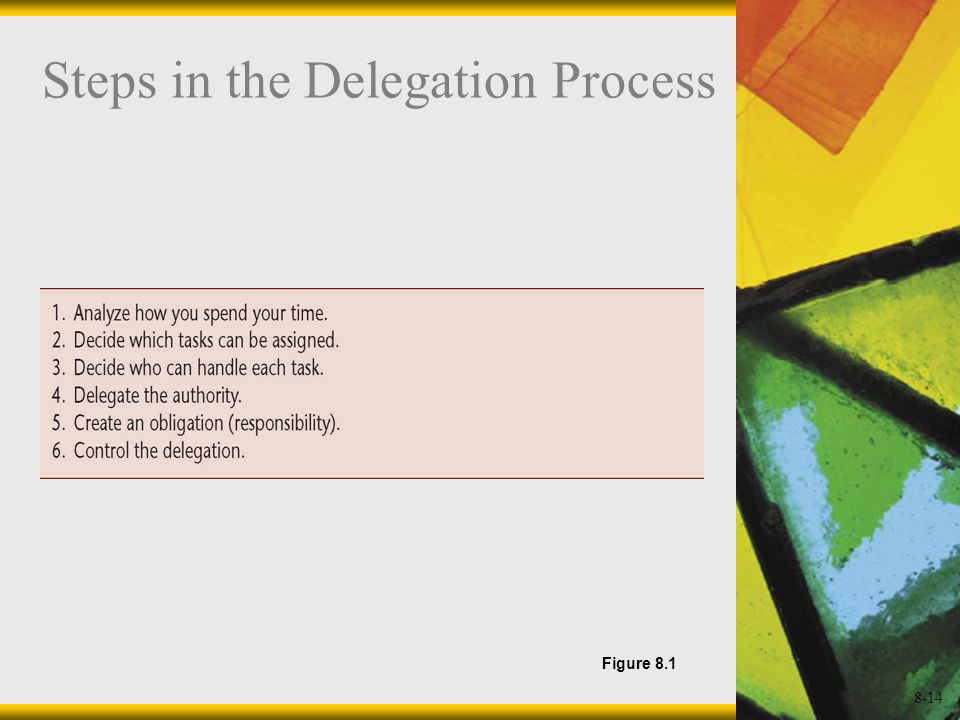 8-14 Steps in the Delegation Process Figure 8.1