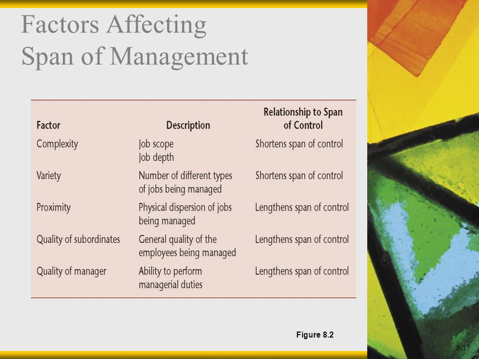8-17 Factors Affecting Span of Management Figure 8.2