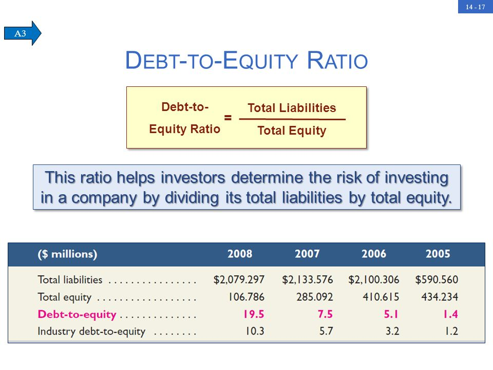 14 - 17 This ratio helps investors determine the risk of investing in a company by dividing its total liabilities by total equity. D EBT - TO -E QUITY