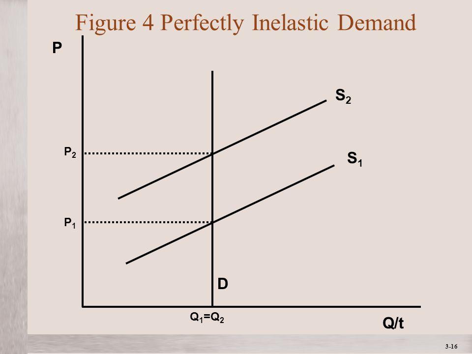 3-16 Figure 4 Perfectly Inelastic Demand D Q/t P S2S2 Q 1 =Q 2 P2P2 S1S1 P1P1