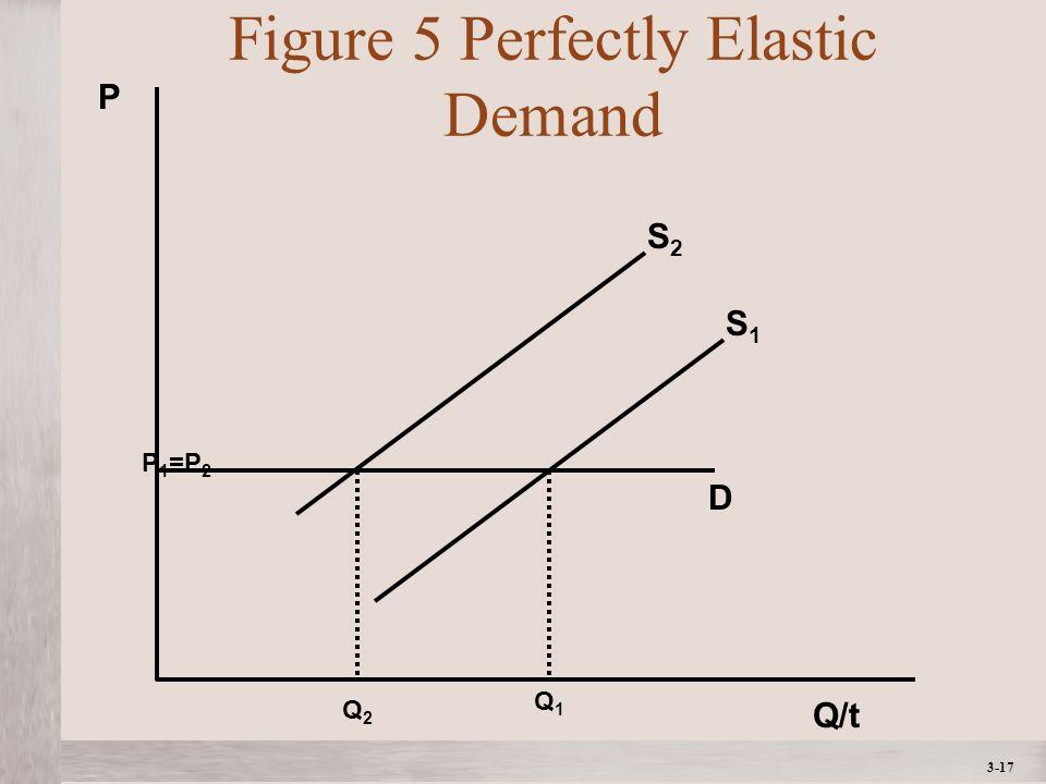 3-17 Figure 5 Perfectly Elastic Demand Q/t P D S2S2 P 1 =P 2 Q2Q2 S1S1 Q1Q1