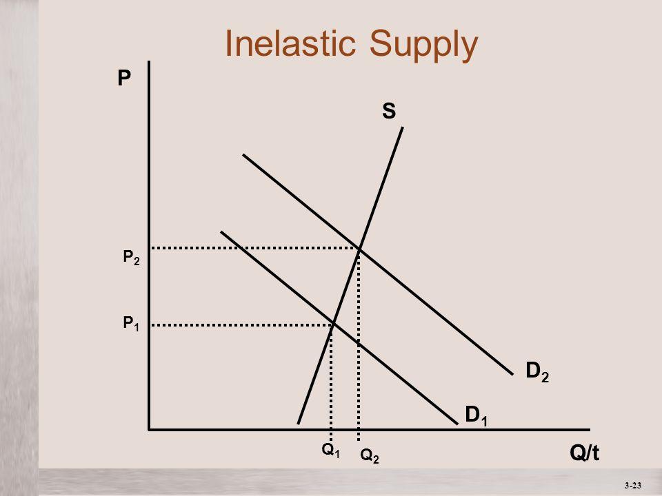 3-23 P Q/t P1P1 Q1Q1 Q2Q2 P2P2 S D2D2 D1D1 Inelastic Supply