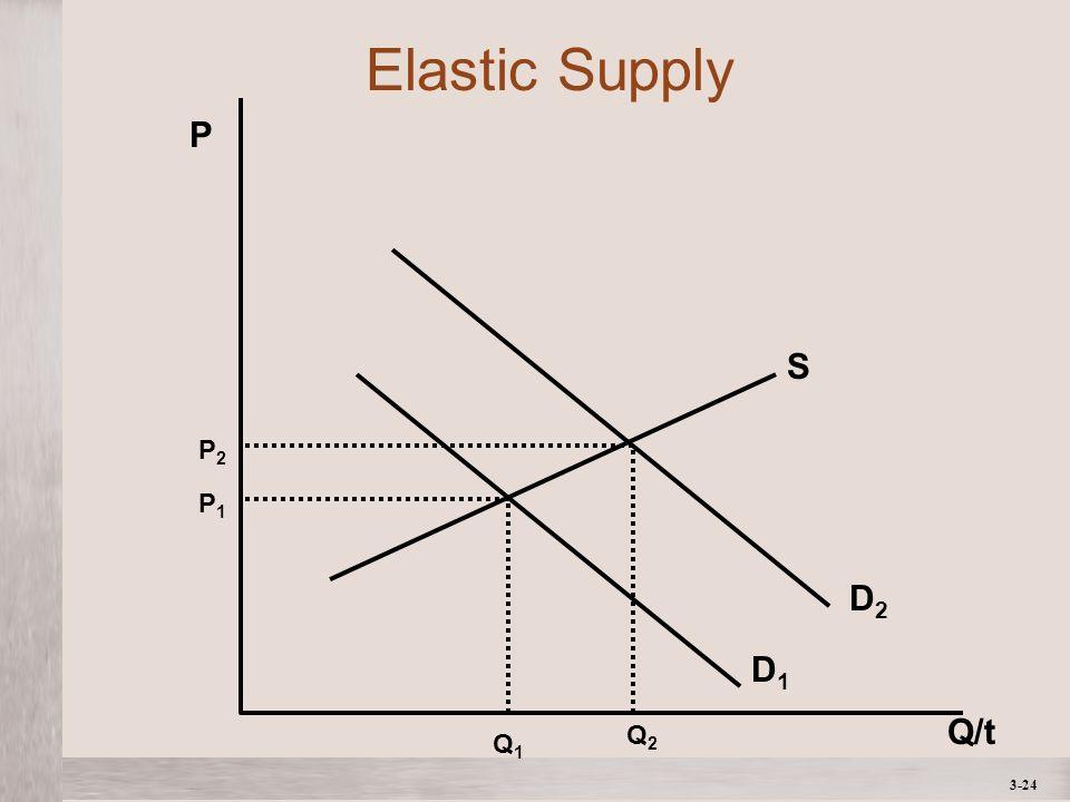 3-24 Q/t P Q1Q1 P1P1 P2P2 Q2Q2 S D2D2 D1D1 Elastic Supply