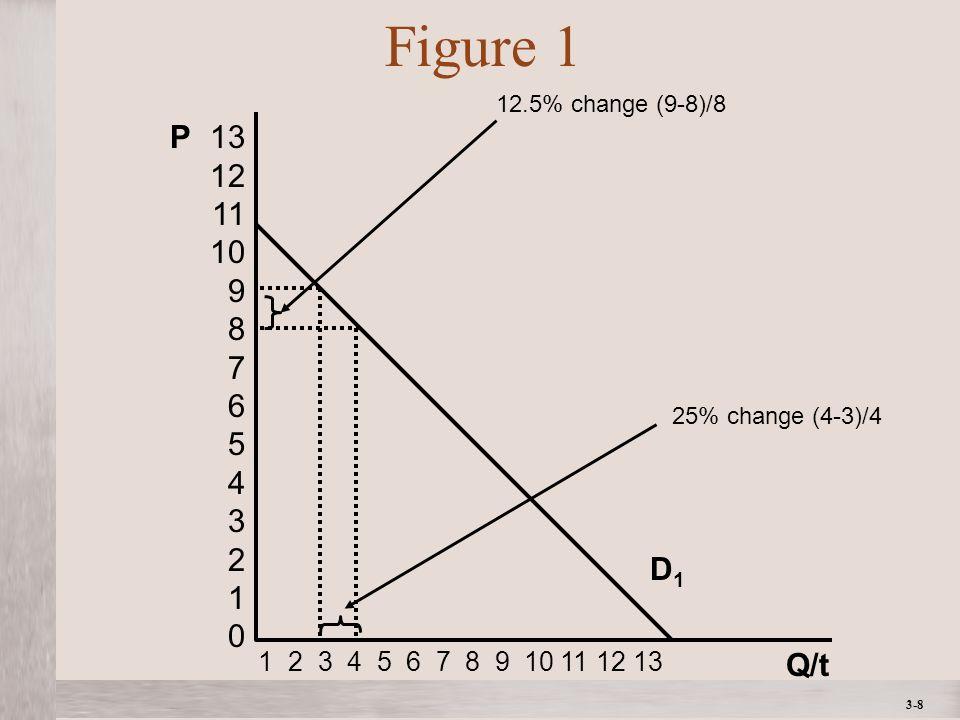 3-8 Figure 1 D1D1 Q/t P13 12 11 10 9 8 7 6 5 4 3 2 1 0 1 2 3 4 5 6 7 8 9 10 11 12 13 12.5% change (9-8)/8 25% change (4-3)/4