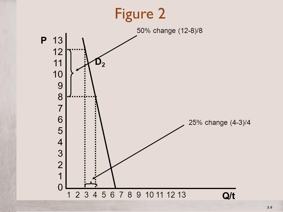 3-9 Figure 2 D2D2 Q/t P13 12 11 10 9 8 7 6 5 4 3 2 1 0 1 2 3 4 5 6 7 8 9 10 11 12 13 50% change (12-8)/8 25% change (4-3)/4