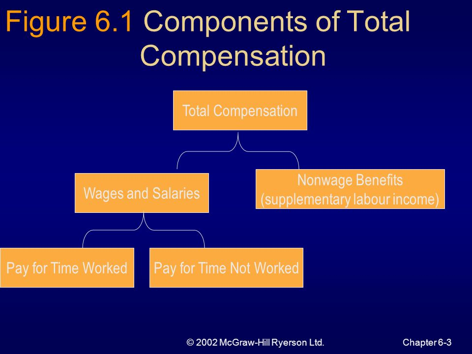 © 2002 McGraw-Hill Ryerson Ltd.Chapter 6-3 Figure 6.1 Components of Total Compensation Total Compensation Nonwage Benefits (supplementary labour incom