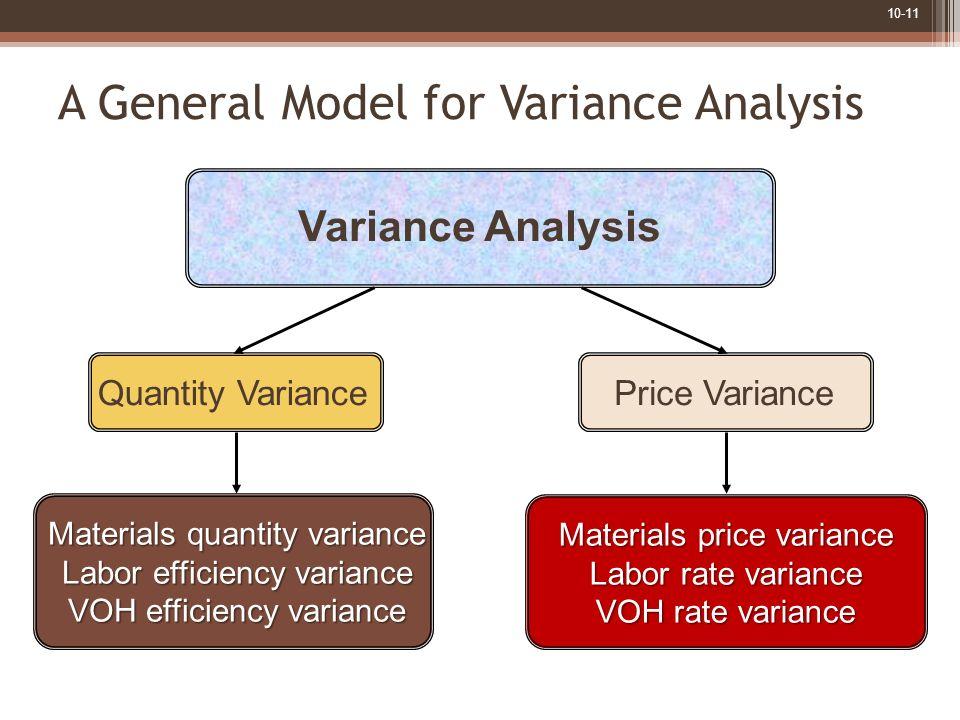 10-11 Variance Analysis Materials price variance Labor rate variance VOH rate variance Materials quantity variance Labor efficiency variance VOH effic
