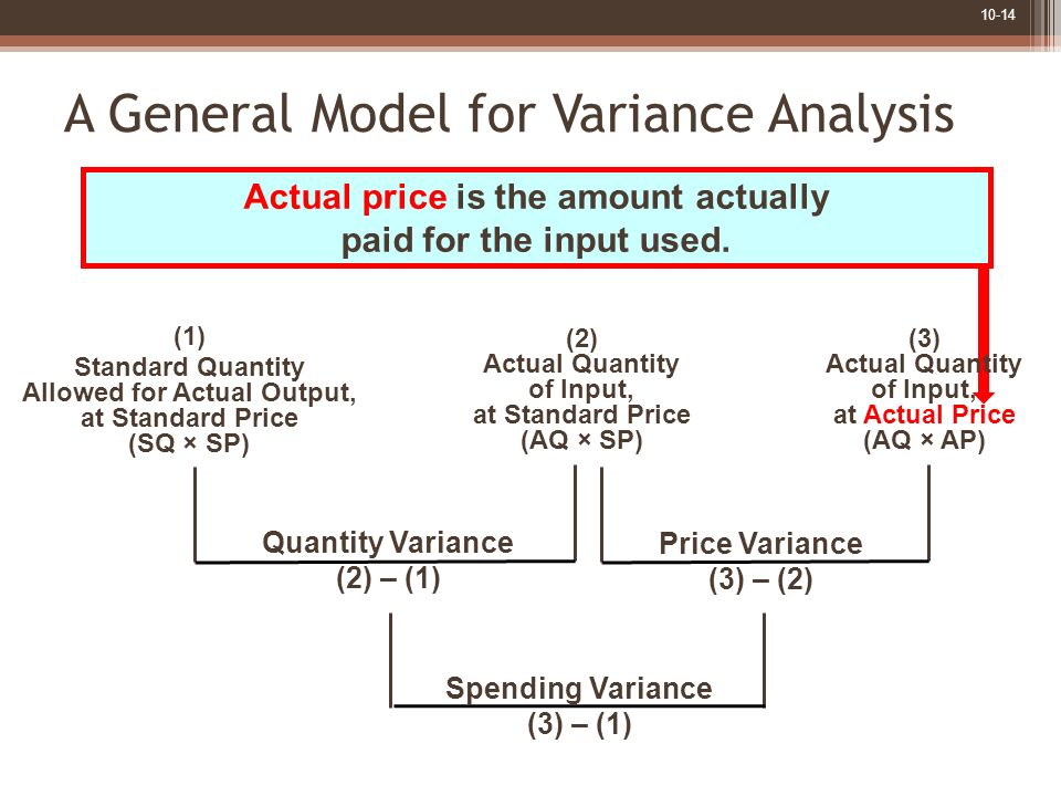 10-14 A General Model for Variance Analysis Actual price is the amount actually paid for the input used. Quantity Variance (2) – (1) Price Variance (3