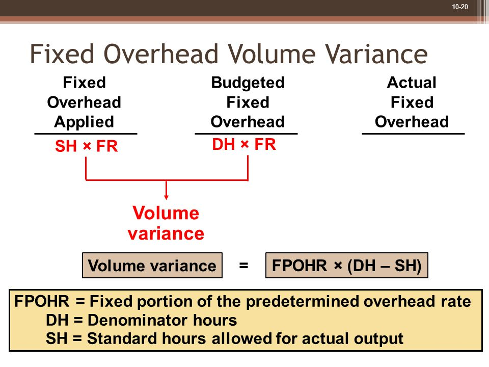 10-20 FPOHR = Fixed portion of the predetermined overhead rate DH = Denominator hours SH = Standard hours allowed for actual output SH × FR DH × FR Fi