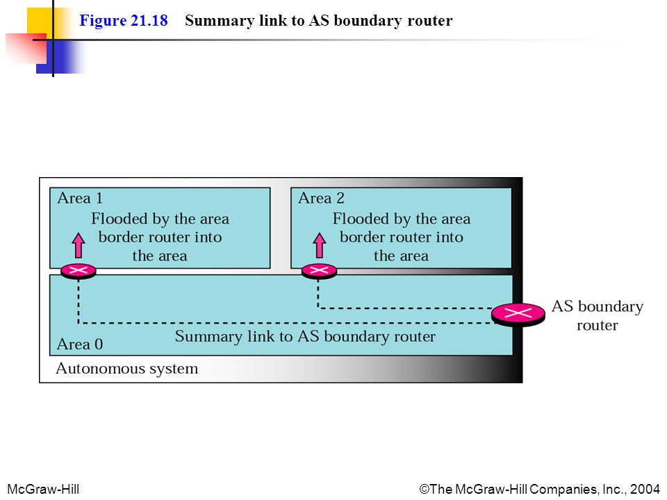 McGraw-Hill©The McGraw-Hill Companies, Inc., 2004 Figure 21.18 Summary link to AS boundary router