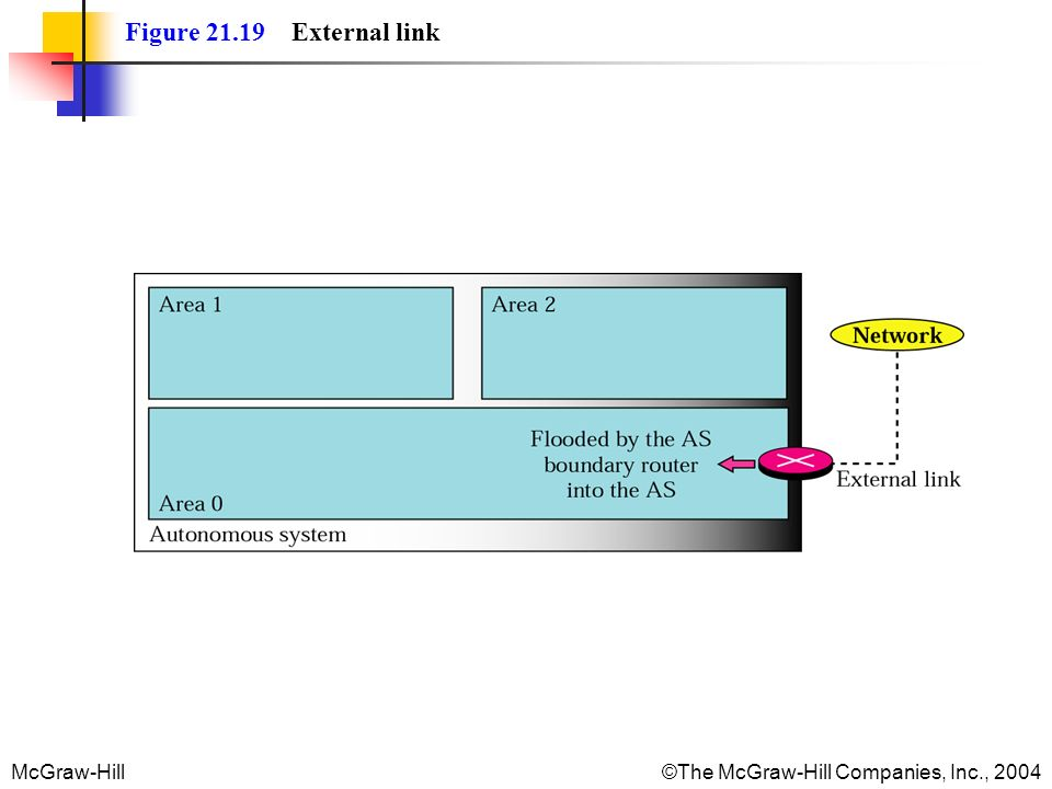 McGraw-Hill©The McGraw-Hill Companies, Inc., 2004 Figure 21.19 External link