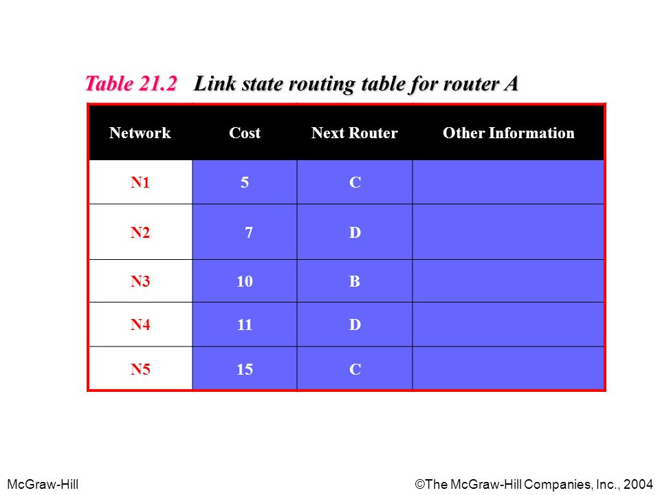 McGraw-Hill©The McGraw-Hill Companies, Inc., 2004 Table 21.2 Link state routing table for router A NetworkCostNext RouterOther Information N15C N2 7D