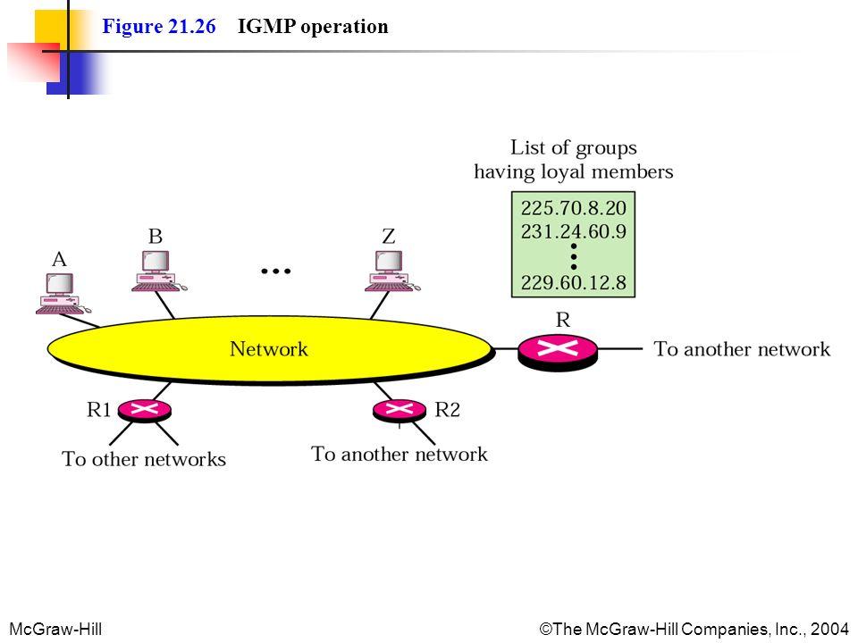McGraw-Hill©The McGraw-Hill Companies, Inc., 2004 Figure 21.26 IGMP operation