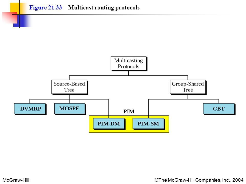 McGraw-Hill©The McGraw-Hill Companies, Inc., 2004 Figure 21.33 Multicast routing protocols