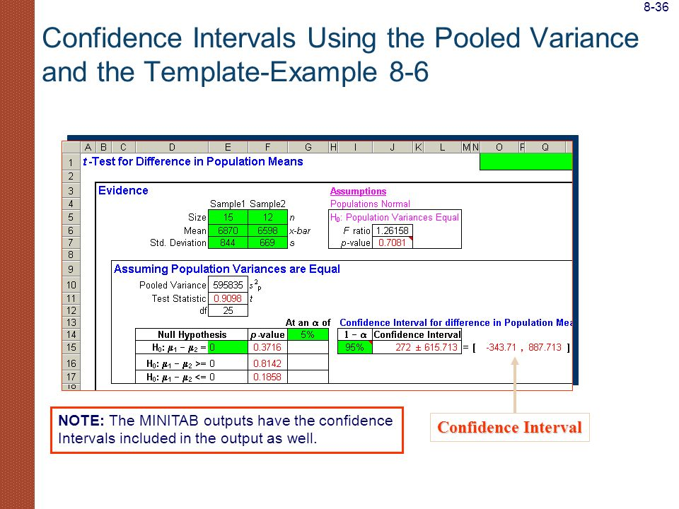 Confidence Intervals Using the Pooled Variance and the Template-Example 8-6 Confidence Interval NOTE: The MINITAB outputs have the confidence Interval