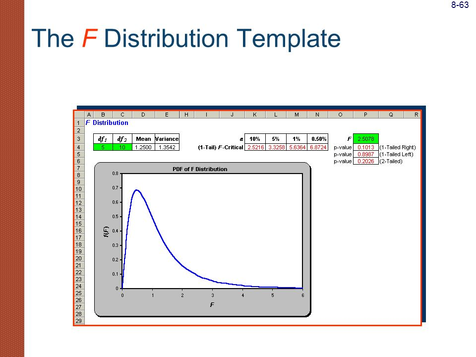 The F Distribution Template 8-63