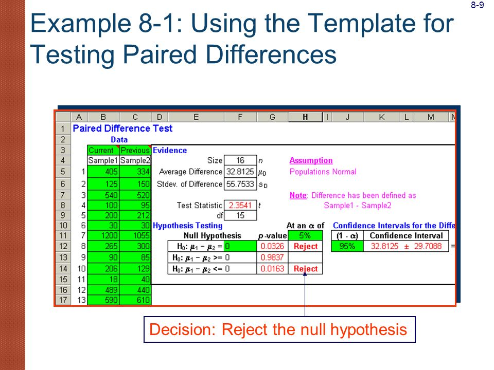 Example 8-1: Using the Template for Testing Paired Differences Decision: Reject the null hypothesis 8-9