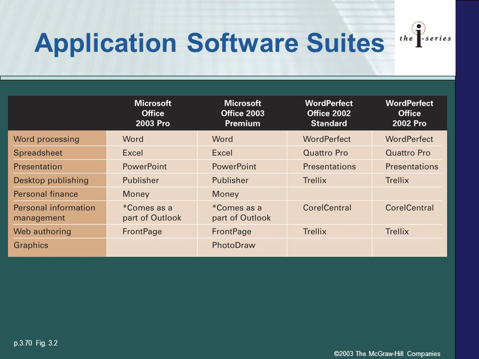 ©2003 The McGraw-Hill Companies Application Software Suites p.3.70 Fig. 3.2