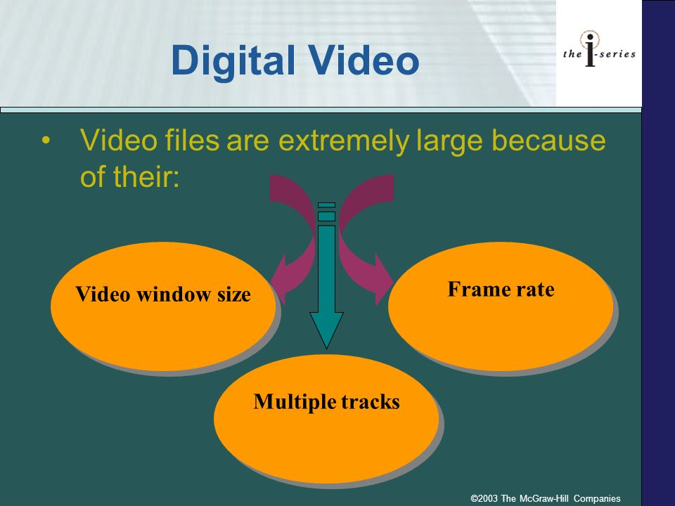 ©2003 The McGraw-Hill Companies Digital Video Video files are extremely large because of their: Frame rate Video window size Multiple tracks