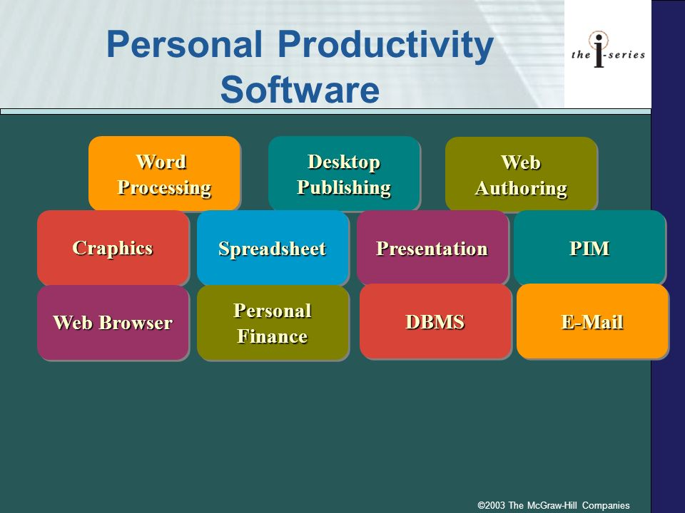 ©2003 The McGraw-Hill Companies Personal Productivity Software DesktopPublishingDesktopPublishing WordProcessingWordProcessing WebAuthoringWebAuthoring CraphicsCraphicsPIMPIMPresentationPresentationSpreadsheetSpreadsheet PersonalFinancePersonalFinance E-MailE-MailDBMSDBMS Web Browser