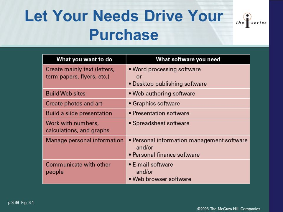 ©2003 The McGraw-Hill Companies Let Your Needs Drive Your Purchase p.3.69 Fig. 3.1