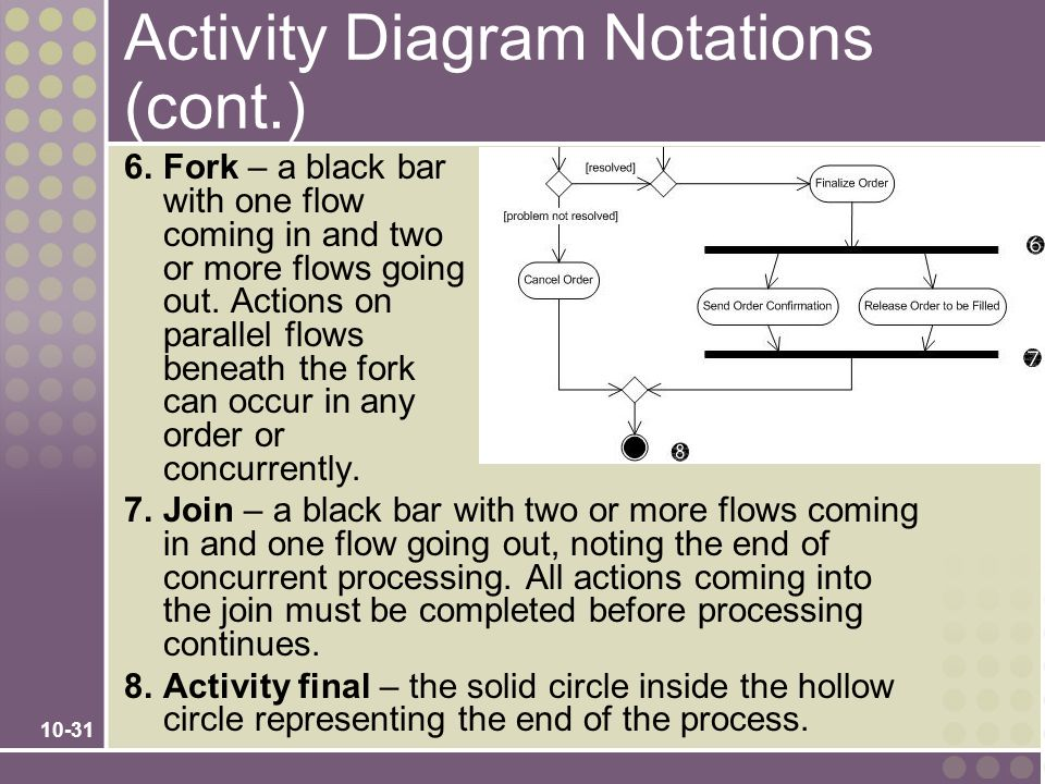 10-31 Activity Diagram Notations (cont.) 6.Fork – a black bar with one flow coming in and two or more flows going out. Actions on parallel flows benea