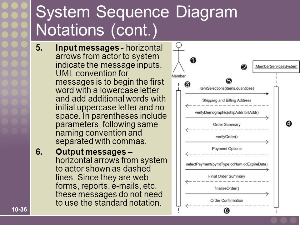 10-36 System Sequence Diagram Notations (cont.) 5.Input messages - horizontal arrows from actor to system indicate the message inputs. UML convention
