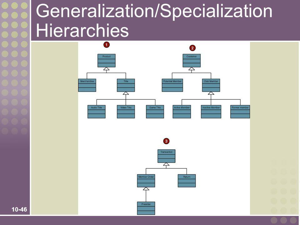 10-46 Generalization/Specialization Hierarchies