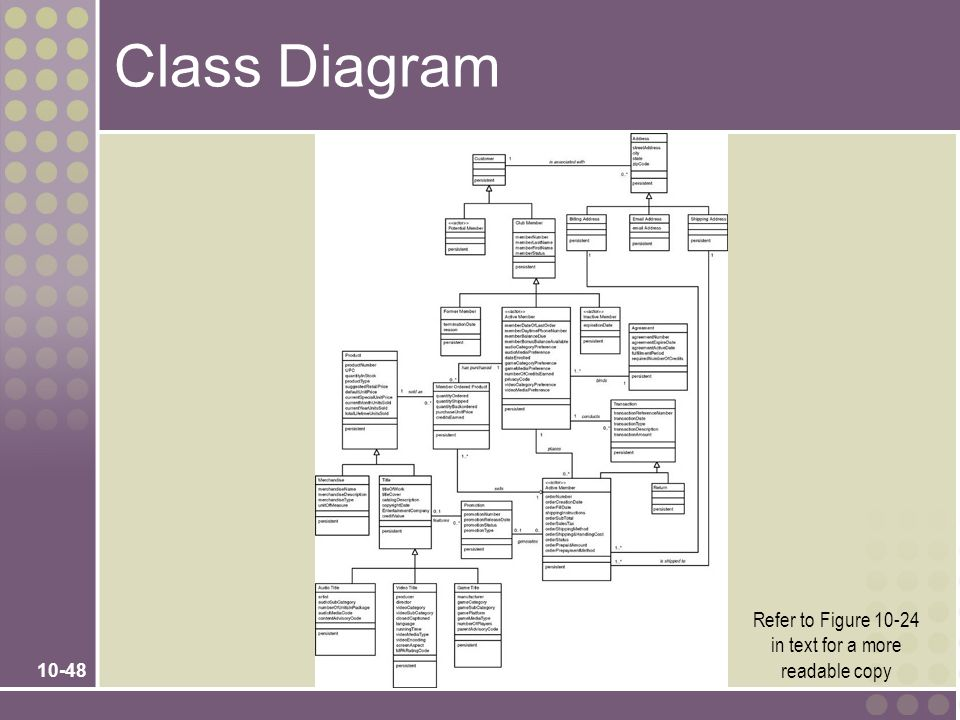 10-48 Class Diagram Refer to Figure 10-24 in text for a more readable copy