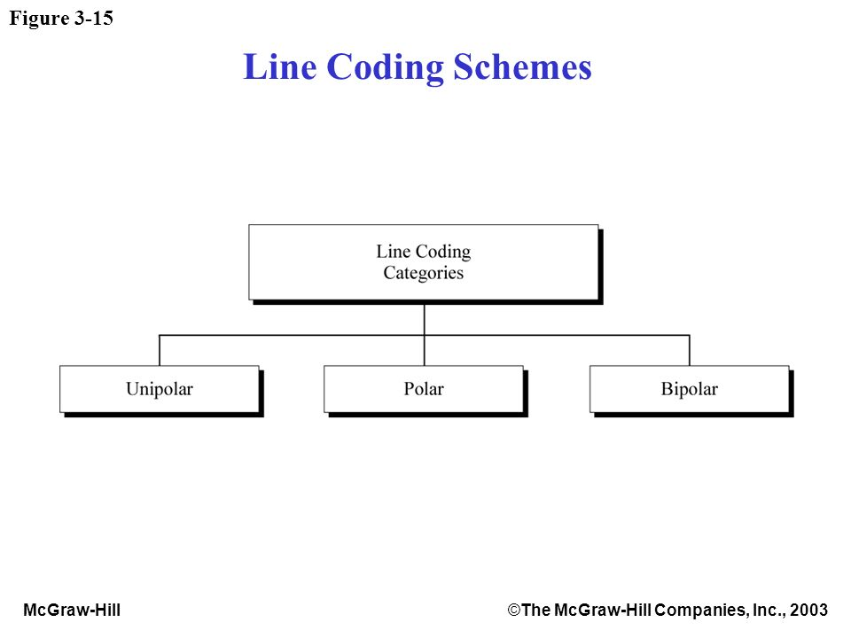 McGraw-Hill©The McGraw-Hill Companies, Inc., 2003 Figure 3-15 Line Coding Schemes