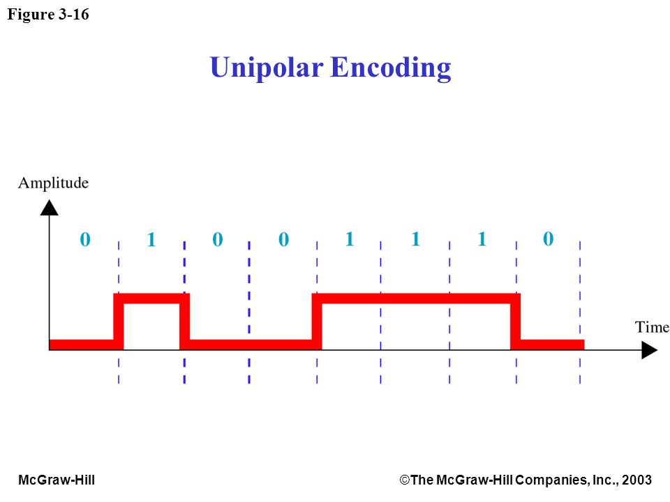 McGraw-Hill©The McGraw-Hill Companies, Inc., 2003 Figure 3-16 Unipolar Encoding