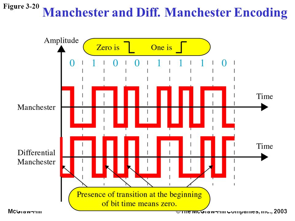 McGraw-Hill©The McGraw-Hill Companies, Inc., 2003 Figure 3-20 Manchester and Diff. Manchester Encoding