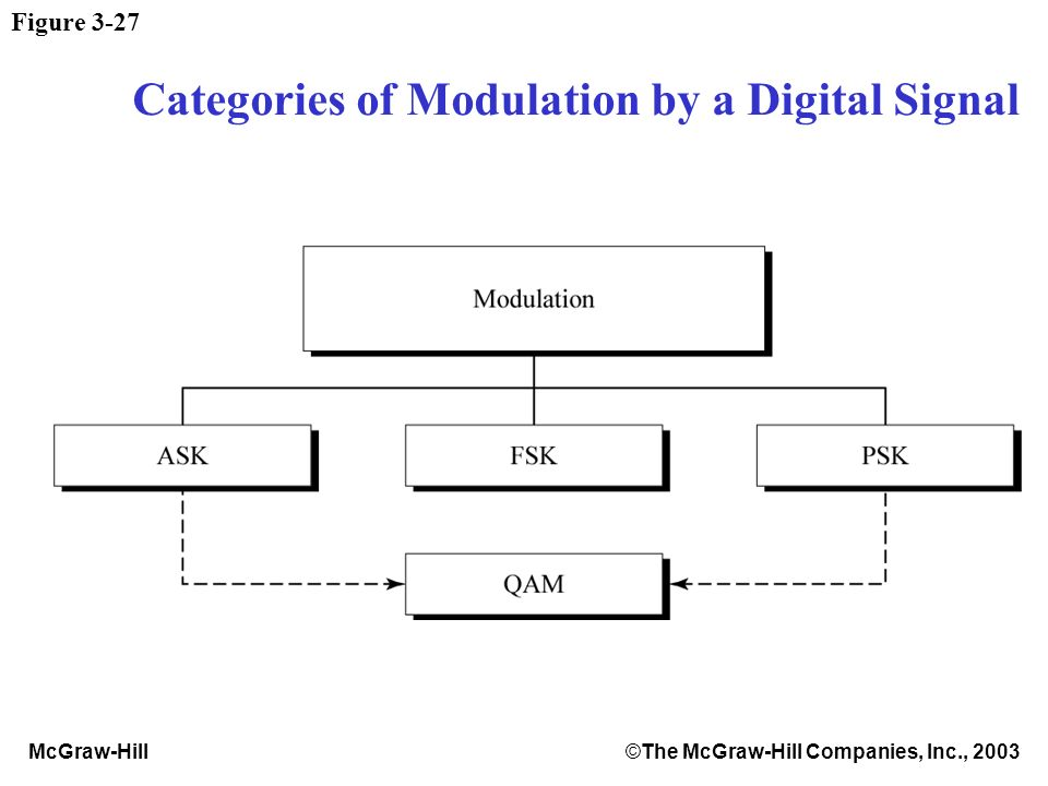 McGraw-Hill©The McGraw-Hill Companies, Inc., 2003 Figure 3-27 Categories of Modulation by a Digital Signal