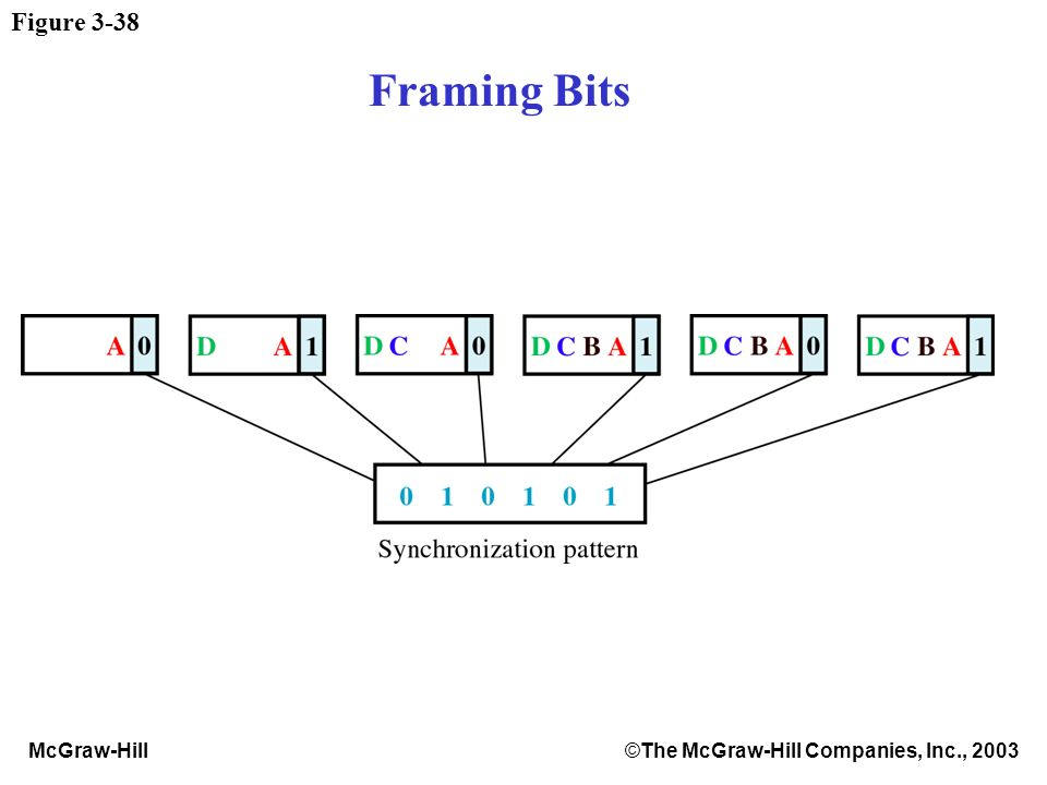 McGraw-Hill©The McGraw-Hill Companies, Inc., 2003 Figure 3-38 Framing Bits