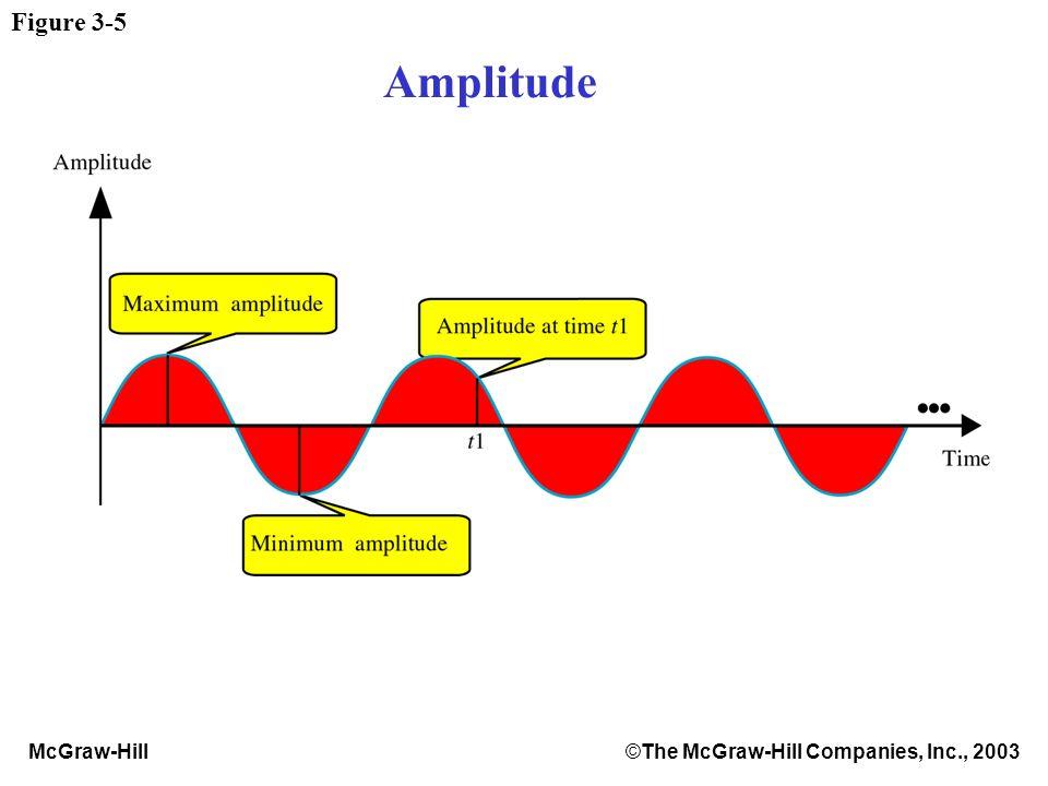 McGraw-Hill©The McGraw-Hill Companies, Inc., 2003 Figure 3-5 Amplitude
