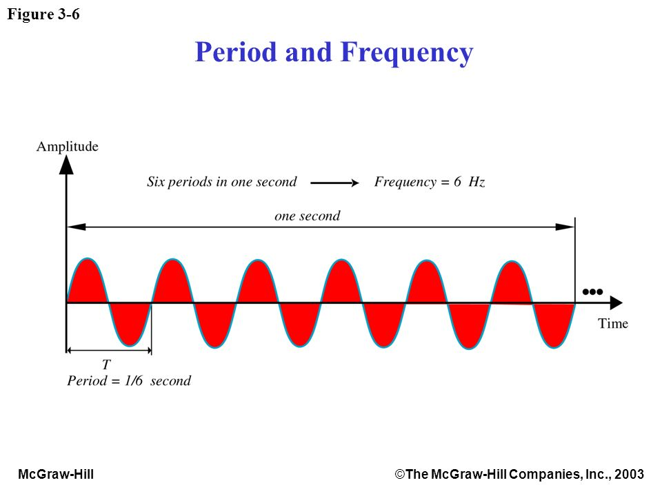 McGraw-Hill©The McGraw-Hill Companies, Inc., 2003 Figure 3-6 Period and Frequency