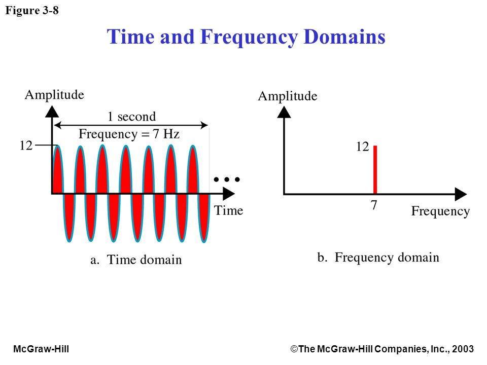 McGraw-Hill©The McGraw-Hill Companies, Inc., 2003 Figure 3-8 Time and Frequency Domains