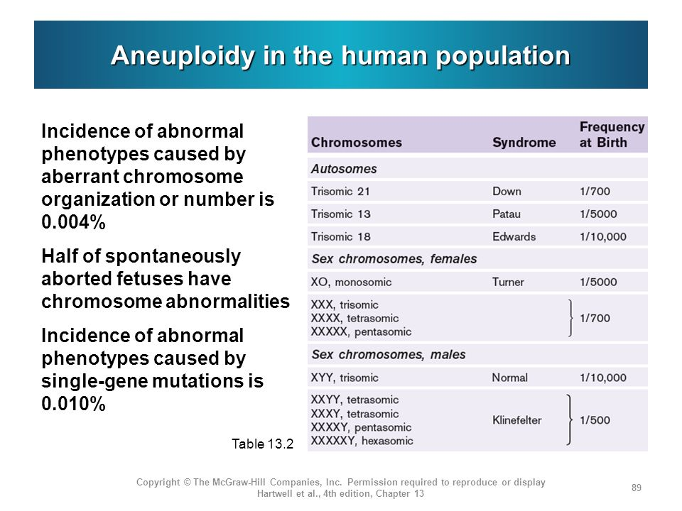 Aneuploidy in the human population Incidence of abnormal phenotypes caused by aberrant chromosome organization or number is 0.004% Half of spontaneously aborted fetuses have chromosome abnormalities Incidence of abnormal phenotypes caused by single-gene mutations is 0.010% Copyright © The McGraw-Hill Companies, Inc.