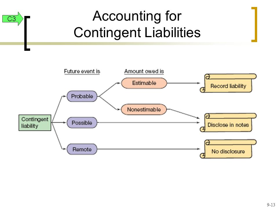 Accounting for Contingent Liabilities 9-13 C3