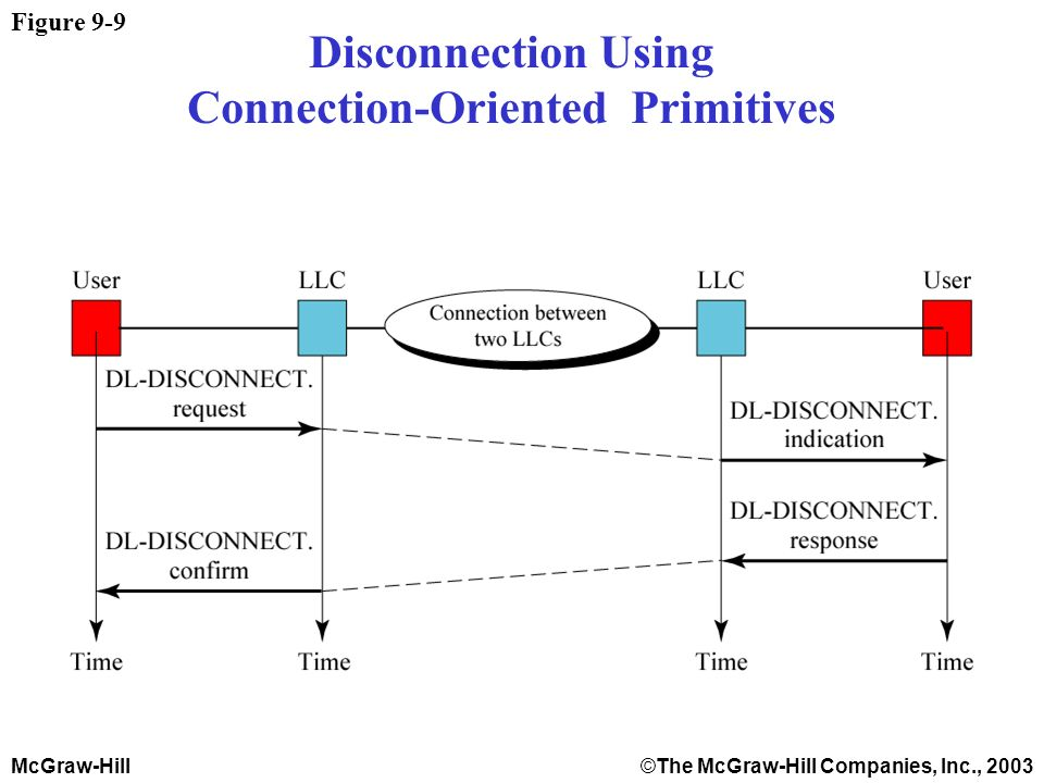 McGraw-Hill©The McGraw-Hill Companies, Inc., 2003 Figure 9-9 Disconnection Using Connection-Oriented Primitives