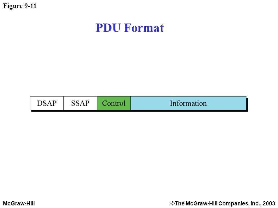 McGraw-Hill©The McGraw-Hill Companies, Inc., 2003 Figure 9-11 PDU Format
