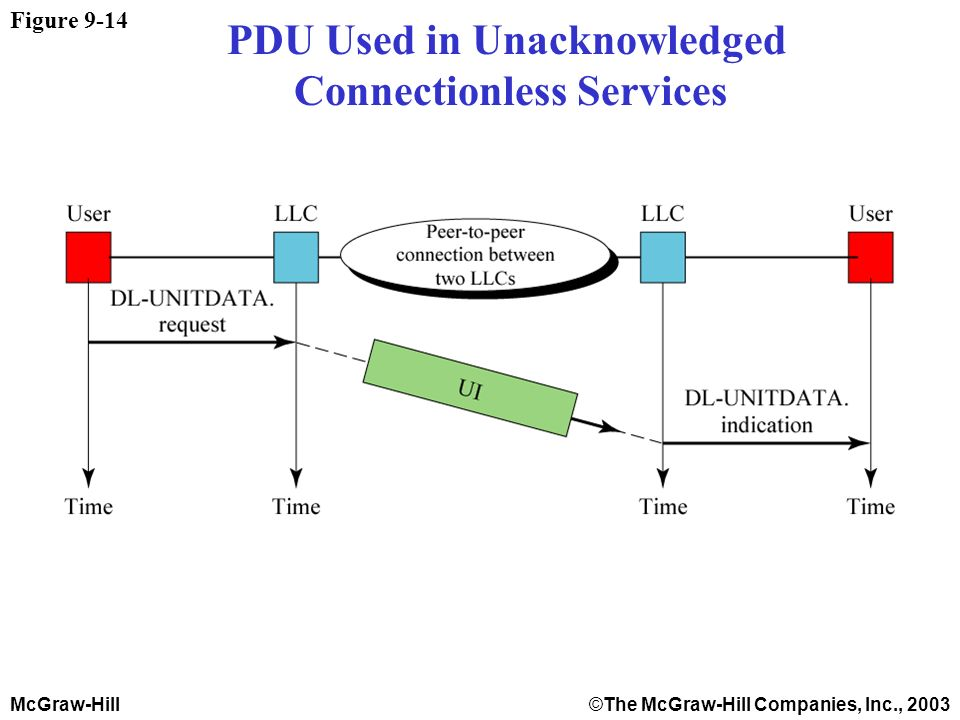 McGraw-Hill©The McGraw-Hill Companies, Inc., 2003 Figure 9-14 PDU Used in Unacknowledged Connectionless Services