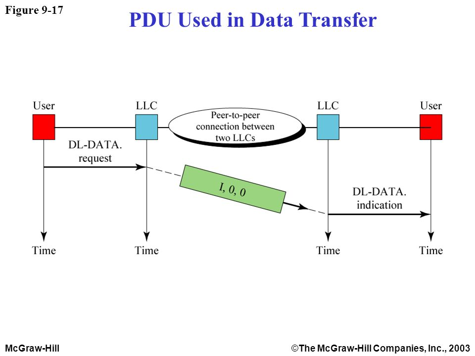 McGraw-Hill©The McGraw-Hill Companies, Inc., 2003 Figure 9-17 PDU Used in Data Transfer