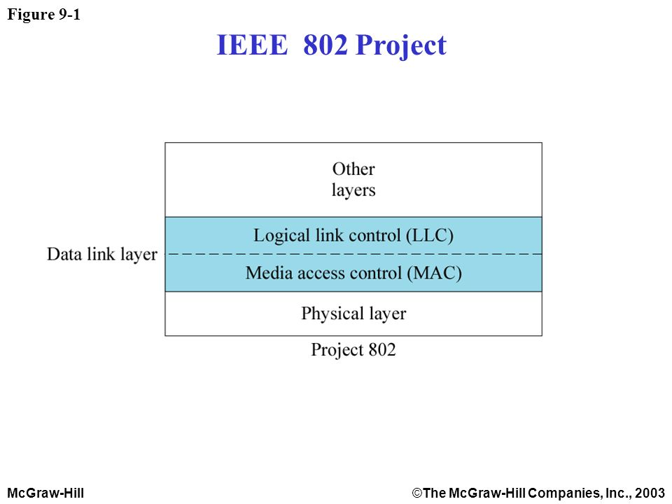 McGraw-Hill©The McGraw-Hill Companies, Inc., 2003 Figure 9-1 IEEE 802 Project