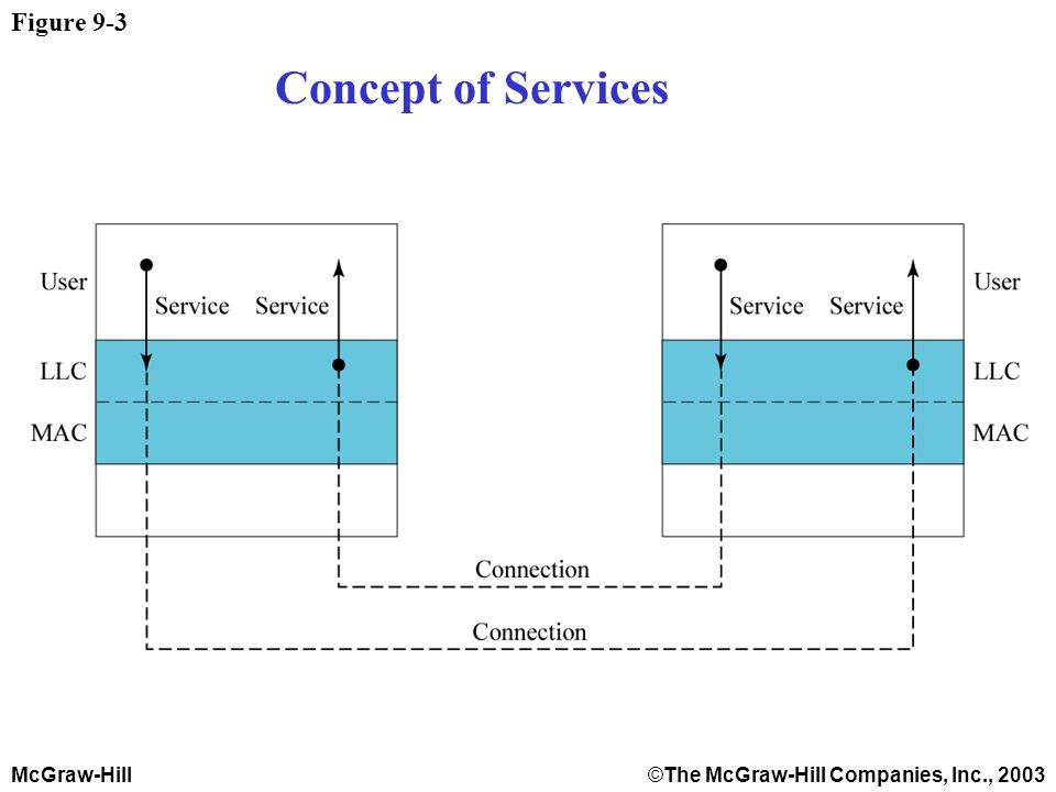 McGraw-Hill©The McGraw-Hill Companies, Inc., 2003 Figure 9-3 Concept of Services