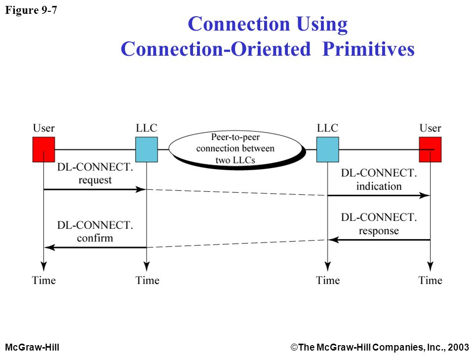 McGraw-Hill©The McGraw-Hill Companies, Inc., 2003 Figure 9-7 Connection Using Connection-Oriented Primitives