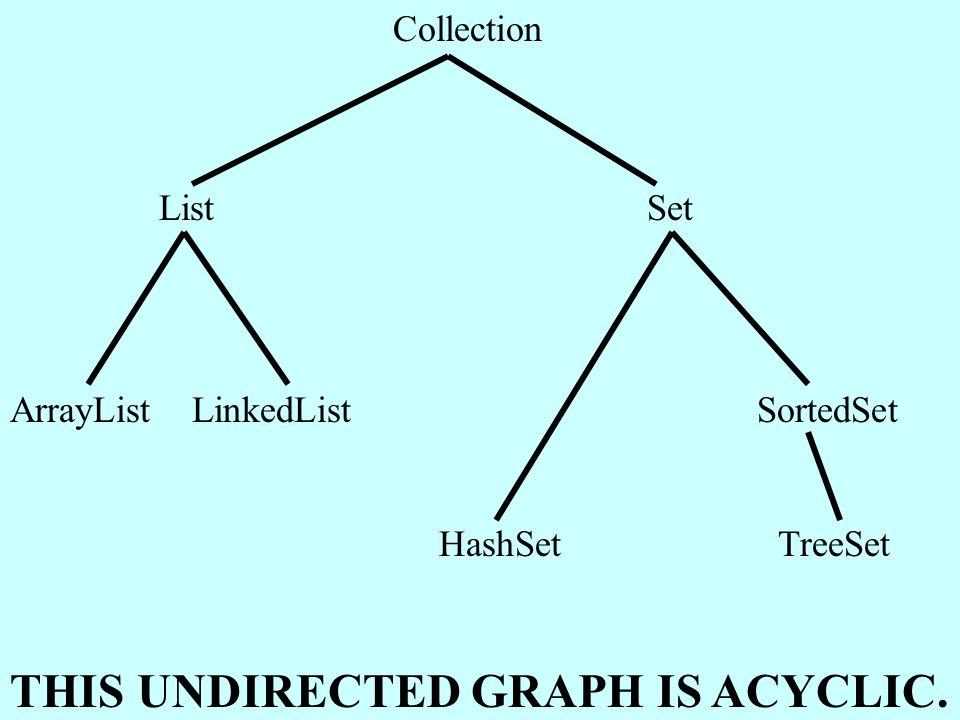 Collection List Set ArrayList LinkedList SortedSet HashSet TreeSet THIS UNDIRECTED GRAPH IS ACYCLIC.